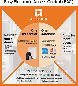 Allegion Easy EAC diagram